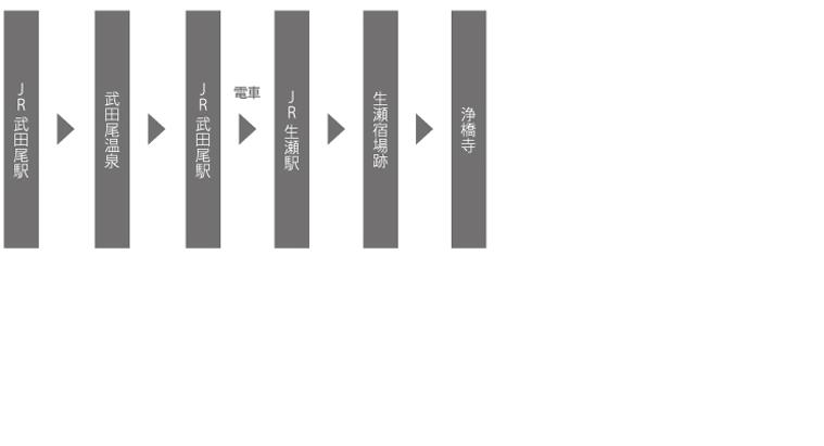武田尾コース