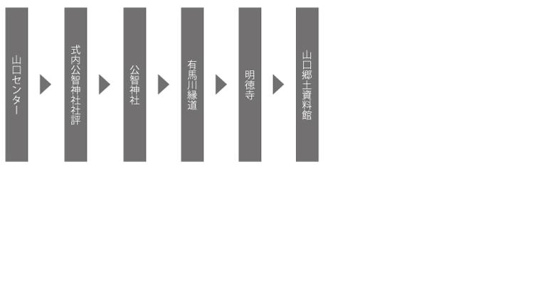 山口コース